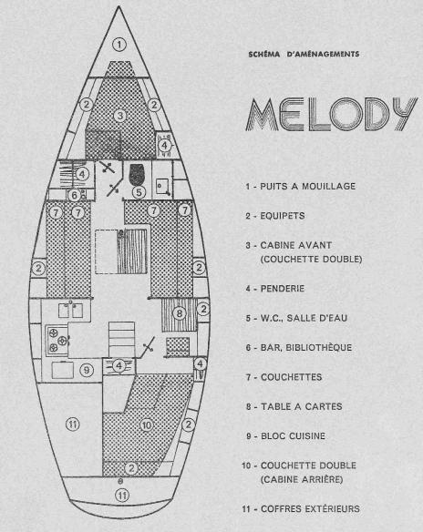 Melody - Jeanneau (sailboat)